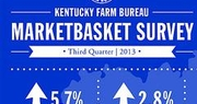 Kentucky's retail food prices jump 5.7 percent in third quarter