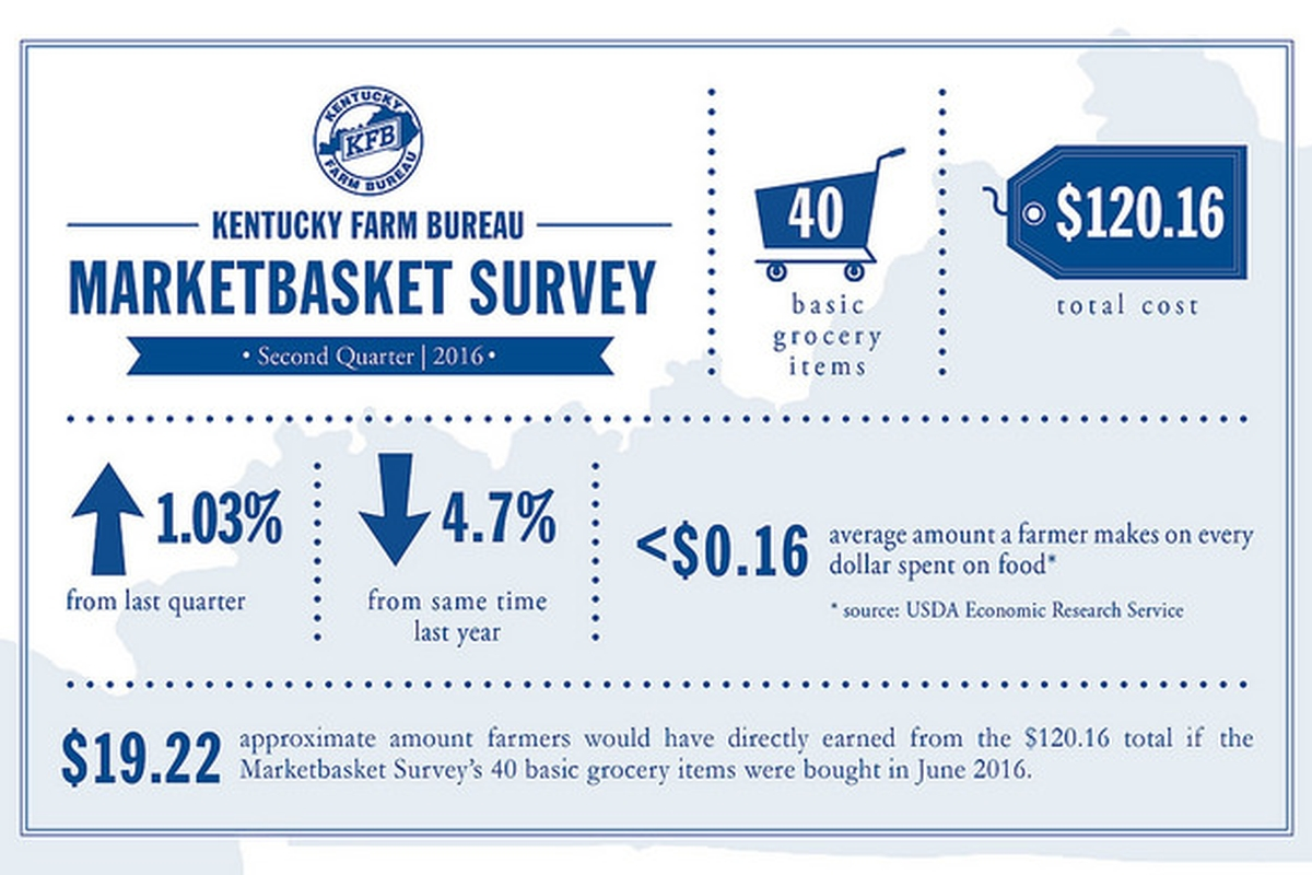 Retail food prices in Kentucky increase slightly during 2nd Quarter of 2016 according to Kentucky Farm Bureau Marketbasket Survey